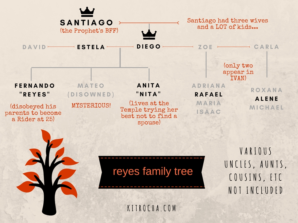 Reyes Family Tree