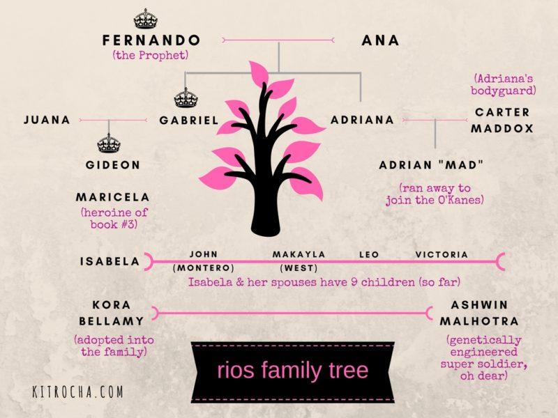 Rios Family Tree
